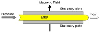 Three operation modes of MR fluids