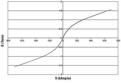 B-H curve of MRF-132DG MR fluid [11]