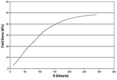 Yield stress vs. magnetic field for  MRF-132DG MR fluid [11]