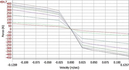 F-V chart for multiple-pole MR damper