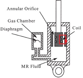 Concept structure of conventional damper