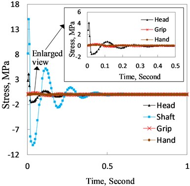 Shear stress of the club head, shaft, grip  and hand varying with time when the club head eccentrically hits the ball