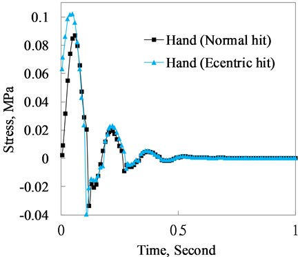 Shear stress response comparison of the hand between normal and eccentric hit