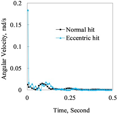 Angular velocity comparison of the hand-grip contacting surface between  normal and eccentric hit