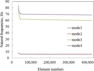 Convergence analysis for HAGCM model