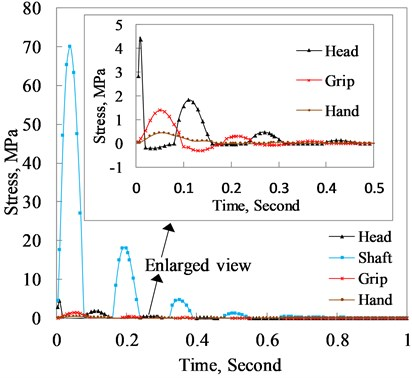 Principle stress of the club head, shaft,  grip and hand varying with time when the club  head normally hits the ball