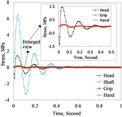 Shear stress of the club head, shaft, grip  and hand varying with time when the club  head normally hits the ball