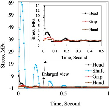 Principle stress of the club head, shaft,  grip and hand varying with time when the club  head eccentrically hits the ball