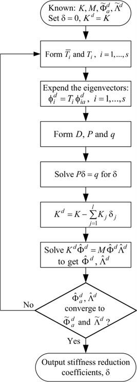Flowchart of the identification procedure