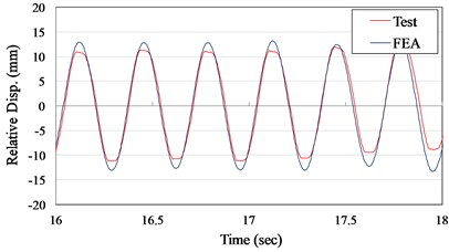 Displacement time history curves