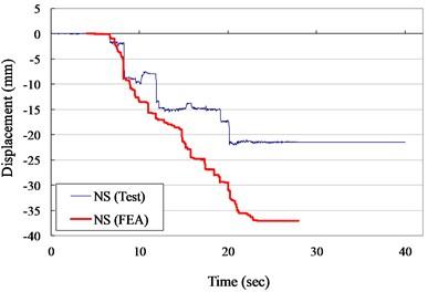 Displacement versus times curves for VCC+AOS specimen (ZPA=0.30 g)