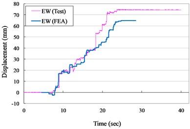 Displacement versus times curves for VCC+AOS specimen (ZPA= 0.40 g)