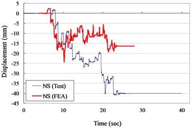 Displacement versus times curves for VCC specimen (ZPA= 0.30 g)