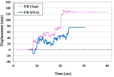 Displacement versus times curves for VCC specimen (ZPA= 0.40 g)