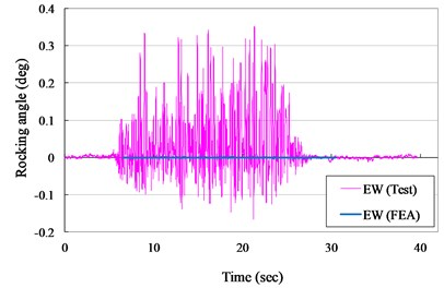 Rocking angle versus times curves for VCC specimen (ZPA= 0.40 g)