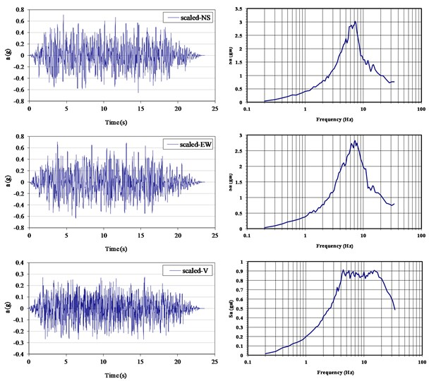 Designed acceleration time histories and spectral curves (ZPA= 0.4 g)