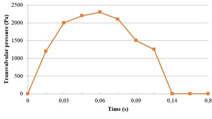 Transvalvular pressure [2]