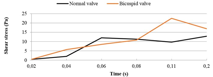 Highest shear stress during systole: normal vs. bicuspid valve