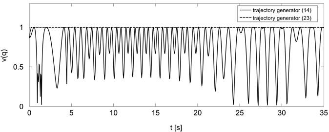 Manipulability measure for trajectory generators Eq.(14) and Eq.(23)