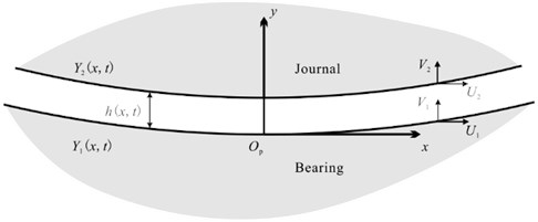 Geometry of part of the oil film of a journal bearing