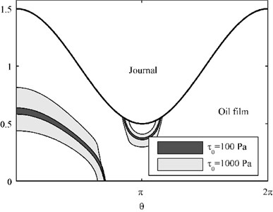 Core region and oil film pressure of lubricants with yield stress 100 Pa and 1000 Pa