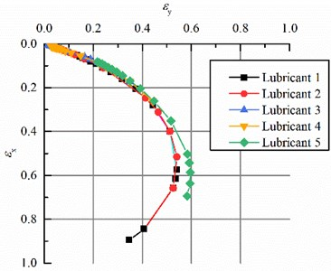 Journal center loci of bearings lubricated with the five lubricants