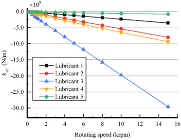 Cross stiffness of bearings lubricated with the five lubricants, journal speed 20-660 rpm