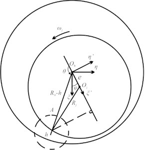 a) Bearing geometry with journal speed ωj, eccentricity e, b) is the detailed view  of the oil film geometry corresponding to Fig. 1