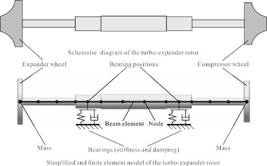 Structure and FE model of the turbo-expander rotor system