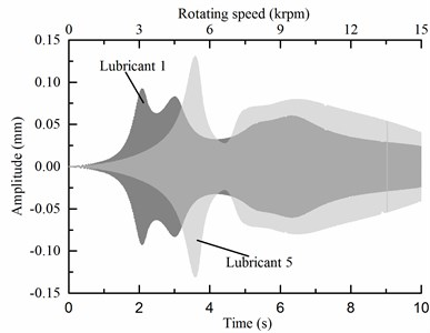 Speed-up vibrations of lubricants 2 to 5 compared with lubricant 1