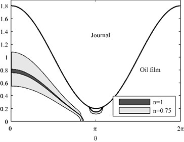 Core formation and dimensionless oil film pressure, ε=0.8