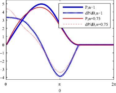 Core formation and dimensionless oil film pressure, ε=0.2