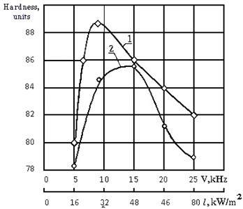 Effect of frequency and intensity of acoustic vibrations on the hardness of the center of the mold:  1 – a great form; 2 – smaller form
