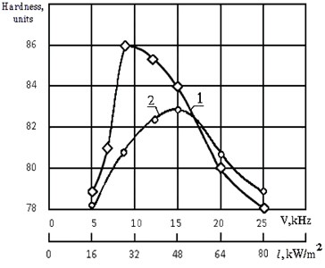 Influence of frequency and intensity of acoustic vibrations on the hardness of the gap between models: 1 – a great form; 2 – smaller form