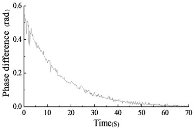 Test curve of phase difference