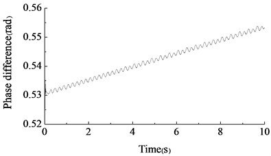 The phase difference test result of two unbalanced shafts driven by different speeds