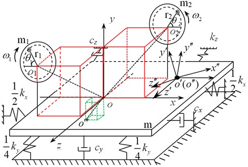 Dynamic model of dual-excitation fatigue loading system of wind turbine blades