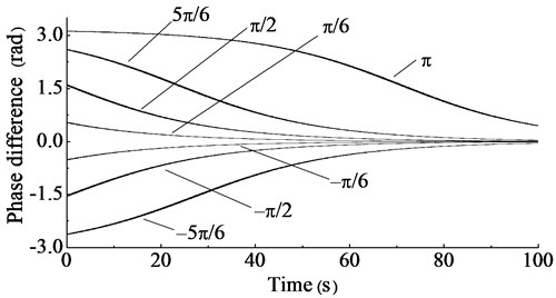 Phase difference change curves under different initial values, the rotary driving speed = 230 r/min