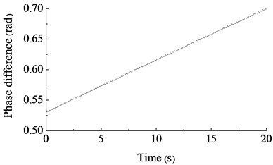 The phase difference simulation result of two unbalanced shafts driven by different speeds