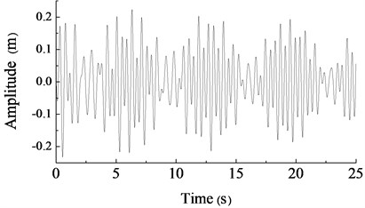 The amplitude simulation curve in y direction under the different speed of two motors