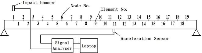 Modal test model