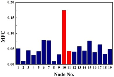 Identification results of case G1