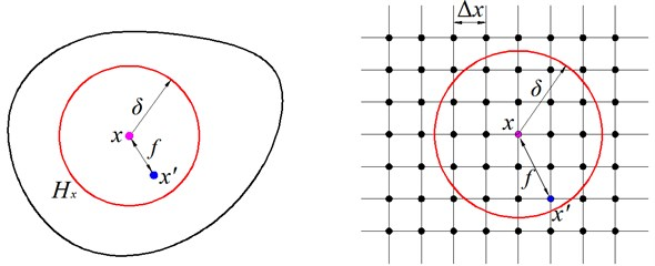 Interaction of a material point with its neighboring points and numerical grid for evaluating