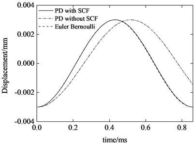 Beam midpoint transverse  displacement response