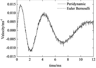 Tip transverse velocity of the axially  moving cantilever beam