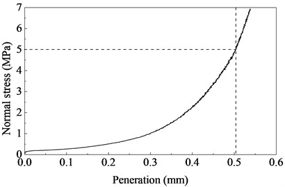 Normal stress-penetration curves