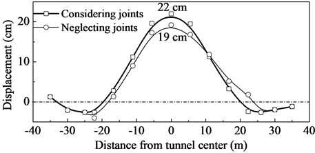 Variation of ground surface displacement with distance from tunnel center