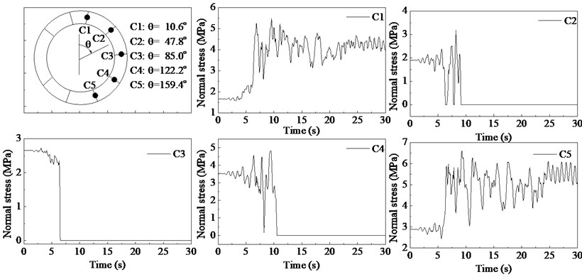 Normal stress-time histories for the concrete interfaces at joints