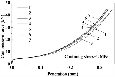 Compressive force-penetration curves of the concrete interface after different sliding cycles