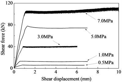 Shear force-displacement curves for concrete interfaces at different confinement levels